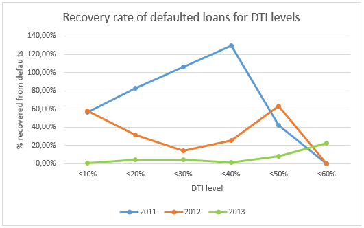 Recovery rates of defaulted loans based on DTI levels