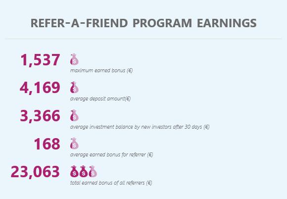 Refer-A-Friend program earnings