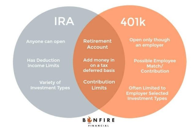 Differences between an IRA and a 401k