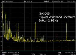 GigActiv GA3005 wideband spectrum