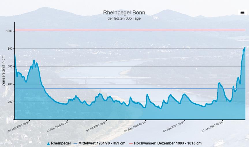 Bonner Rheinpegel für die letzten 365 Tage bis zum 05.02.2021