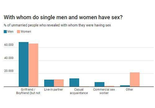 unmarried people who have had sex. sexual health awareness is important