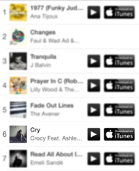 CROCY – CRY CHART POSITION ON ITUNES GREECE