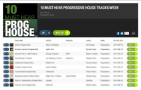 AUDIO NOIR – BROOKLYN XPRESS CHARTED BY BEATPORT