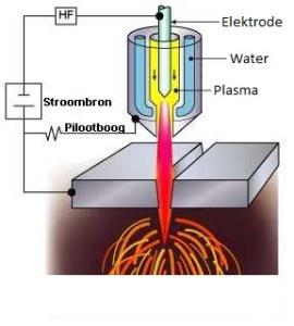 Plasmasnijden principe