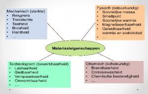 Materiaaleigenschappen Hoofdgroepen