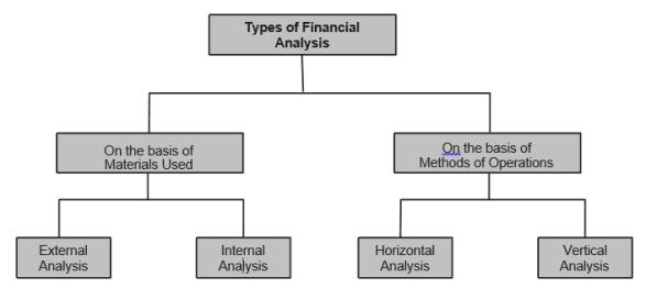 Types of Financial Statement Analysis