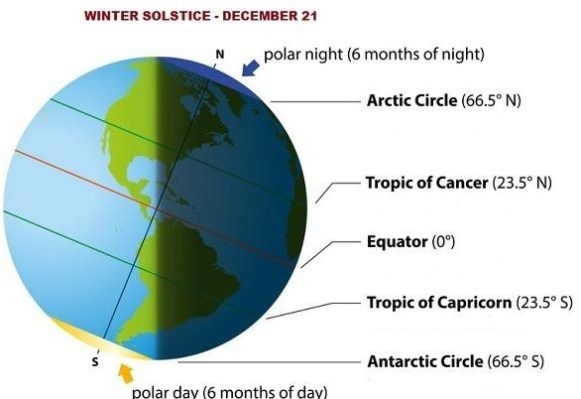 winter solstice december 21