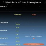 Structure of The Atmosphere – General Knowledge