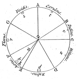 Newton's color circle