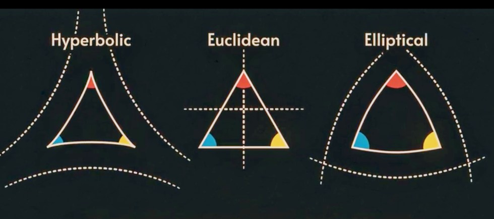 Three geometries - Euclidean, Hyperbolic, Elliptical