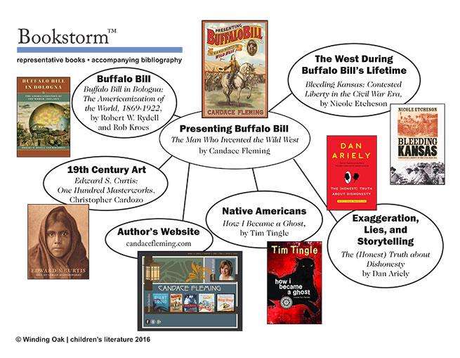 Bookmap Presenting Buffalo Bill