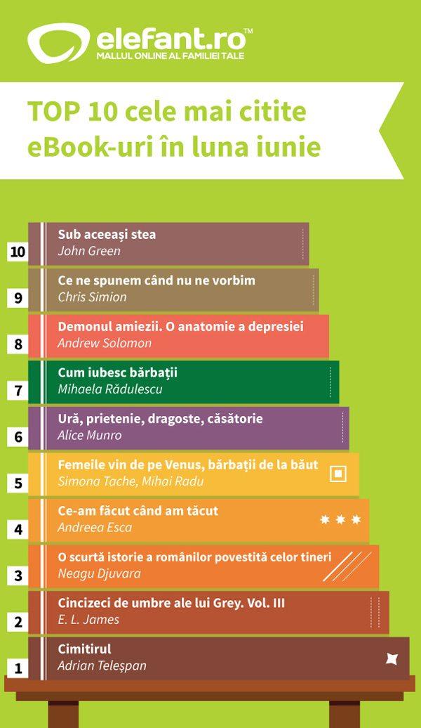 top-ebooks-iulie-2014
