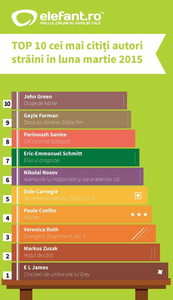 top-10-autori-straini-martie