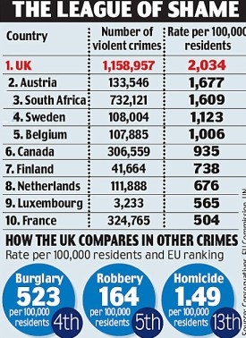 England is the most violent country in the Western world