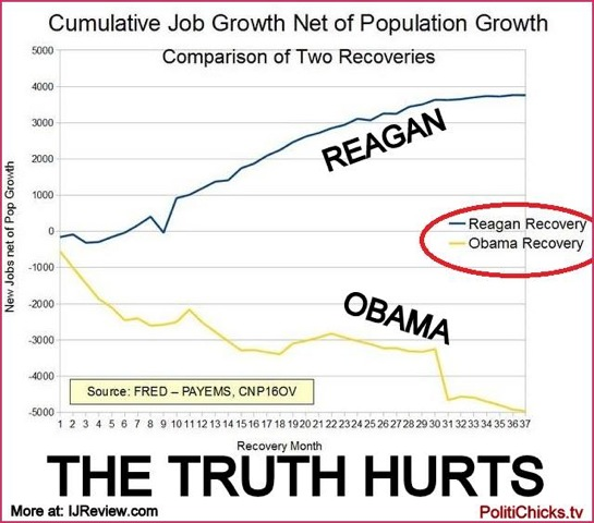 Chart of job growth under Obama vs Reagan
