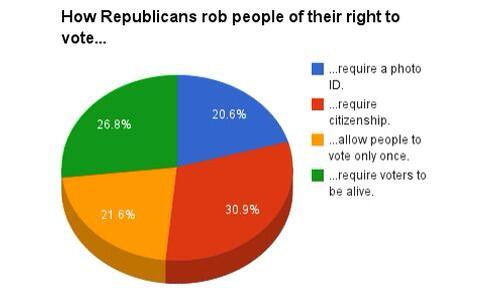 Republicans on voting rights