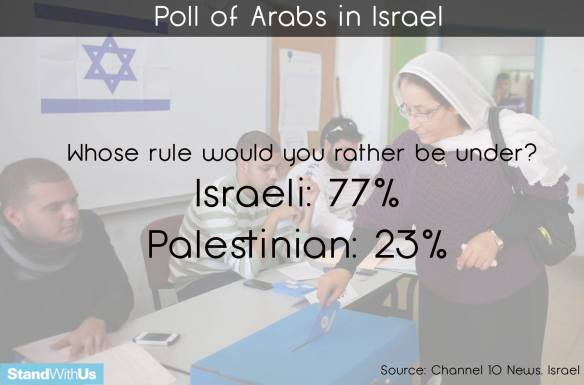 Arabs would rather live in Israel