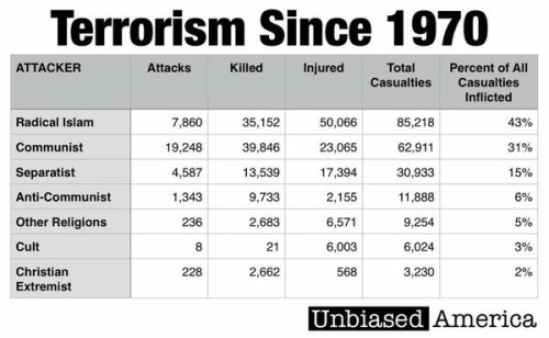 Terrorism since 1970 -- it's not the Christians