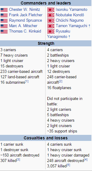 Battle of Midway statistics