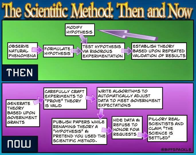 The scientific method then and now