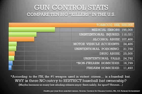 Gun control statistics