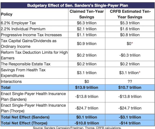Cost of Bernie Sanders healthcare