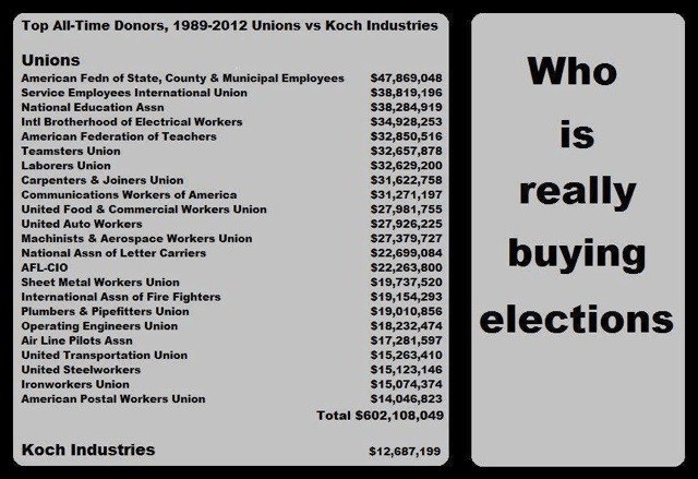 Unions versus Kochs buying electionsd