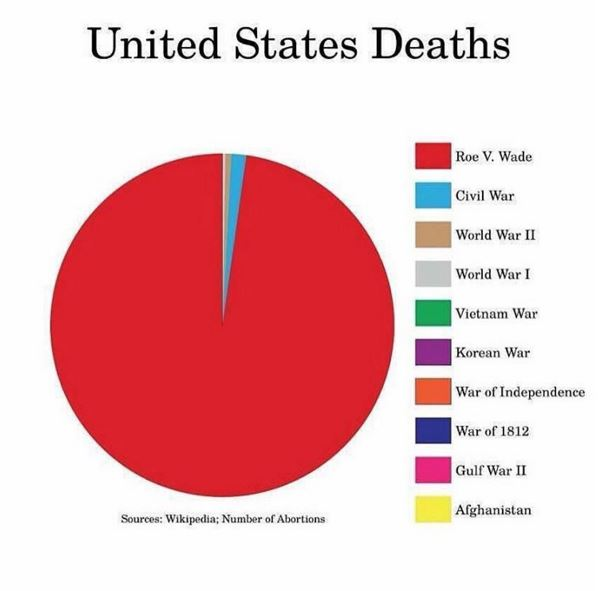 United States death