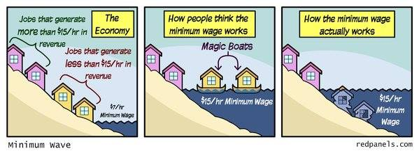 How the minimum wage actually works