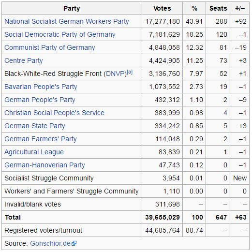German election results 1933