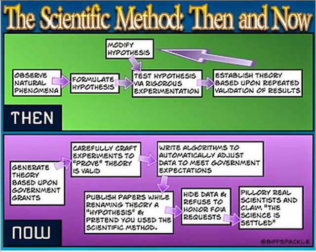 Stupid liberals destroyed scientific method