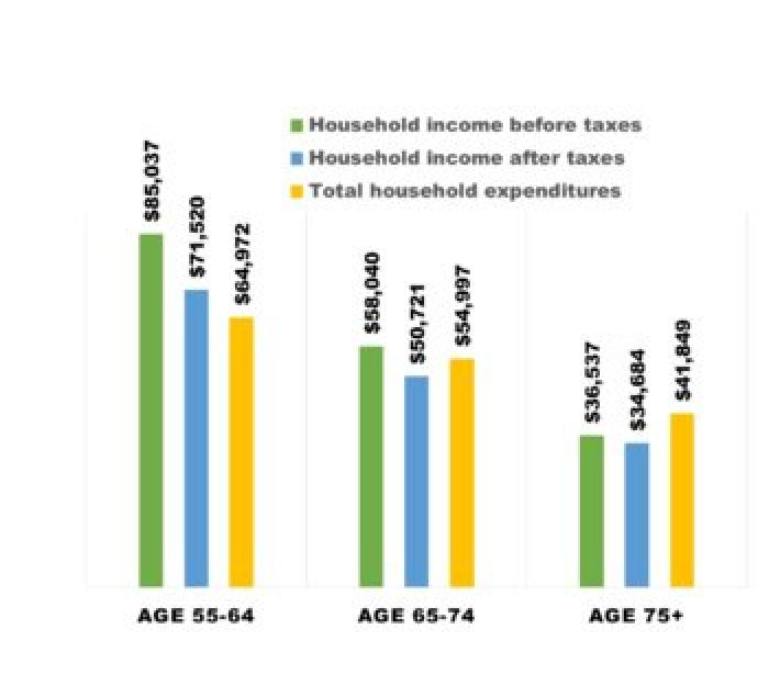 Bar graph divided into three age groups showing household expenditures and household income, before and after taxes.