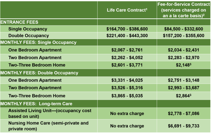 Table comparing various fees in a Life Care Contract vs. Fee-for-service continuing care retirement community