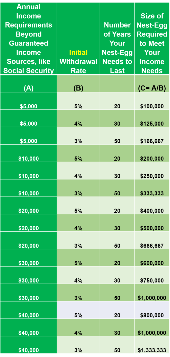 Table showing how to caculate how much income you'll need based on the 4% Rule.