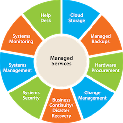 What are Managed Services?
