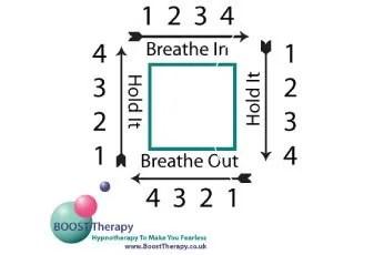Square Breathing Technique