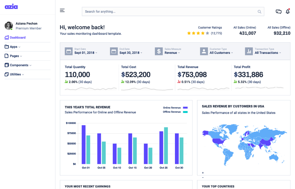 sales monitoring dashboard template