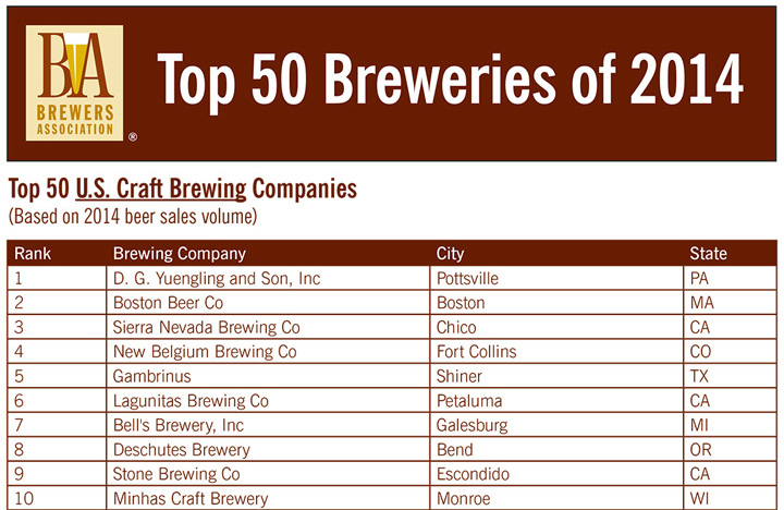 biggest craft breweries 2014