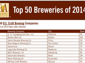 biggest craft breweries 2014