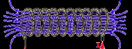 Rivelatori di particelle a LHC. Quarta parte: solenoidi e tracciatori.