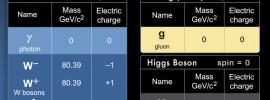 Un bosone di Higgs che decade anche in qualche leptone