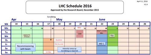 LHC_Schedule_2016_v1.4_April-June