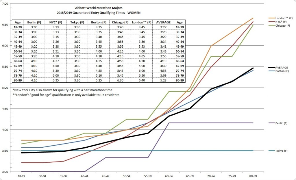 BRC Blog: Running the Abbott World Marathon Majors