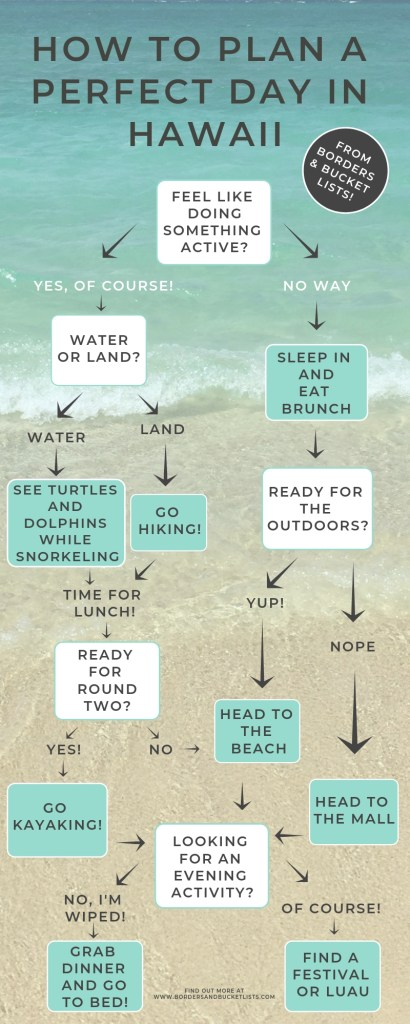 A Perfect Day in Hawaii Flow Chart