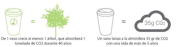 vaso-cafe-biodegradable-plantable-reduce-reuse-grow (8)