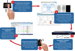 how biometric access control system works