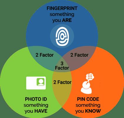 multi-factor authentication biometrics smart card