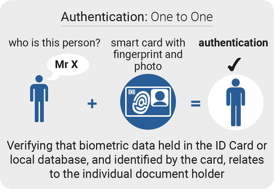 biometric smart card identity authentication