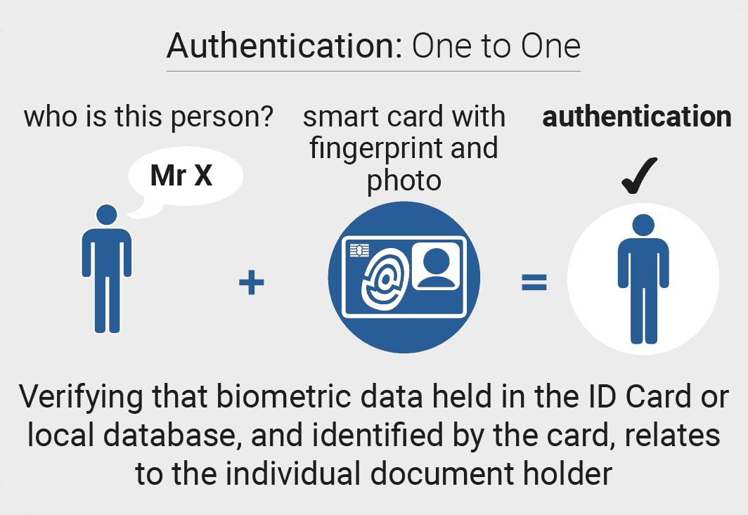 biometric smart card identity authentication